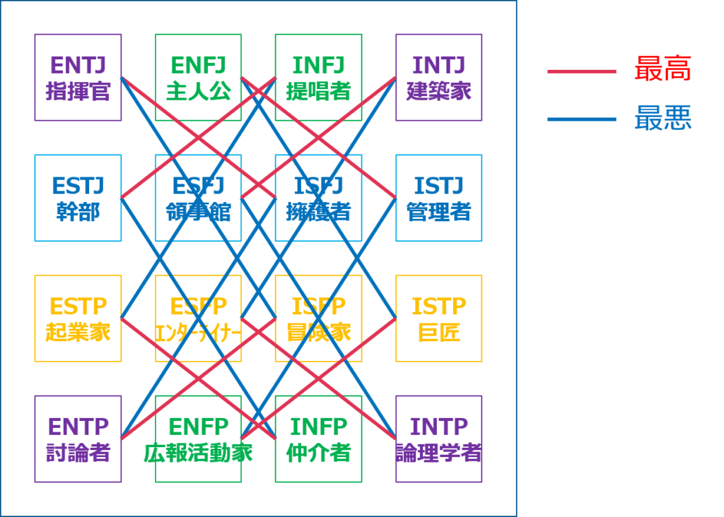 16 パーソナリティ 相性 INTPとINFPの相性は?16Personalitiesを夫婦で受けてみた。